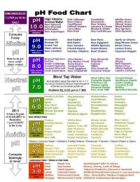 Ph Food Chart- Eat Alkaline foods for health