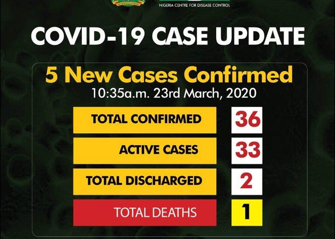 Breakdown Of Cases Of Coronavirus In Nigeria By States
