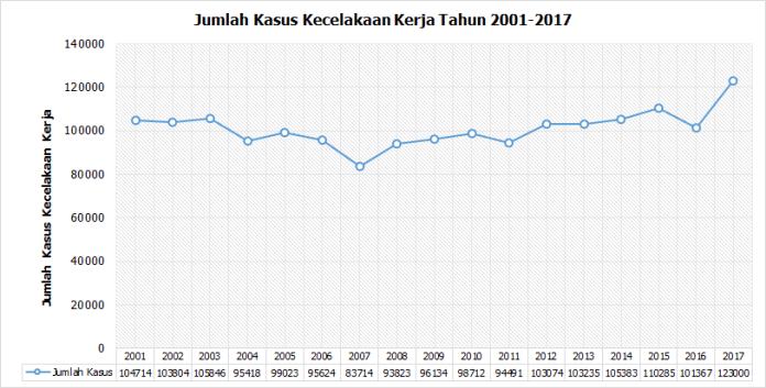 Jumlah Kasus Kecelakaan Kerja th 2001-2017