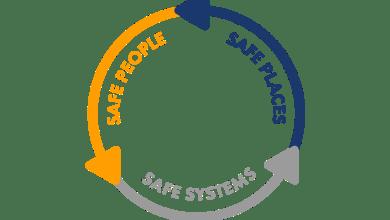 Photo of Safe Place, Safe Person dan Safe System