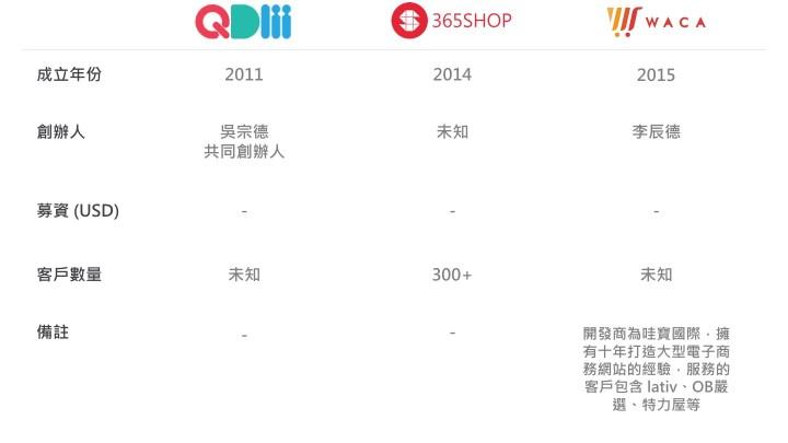 QDM / 365SHOP / WACA 介紹