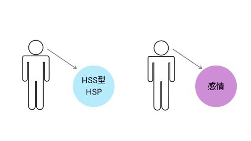 【図2】HSS型HSPの性質や感情を、自分から切り離して客観視している