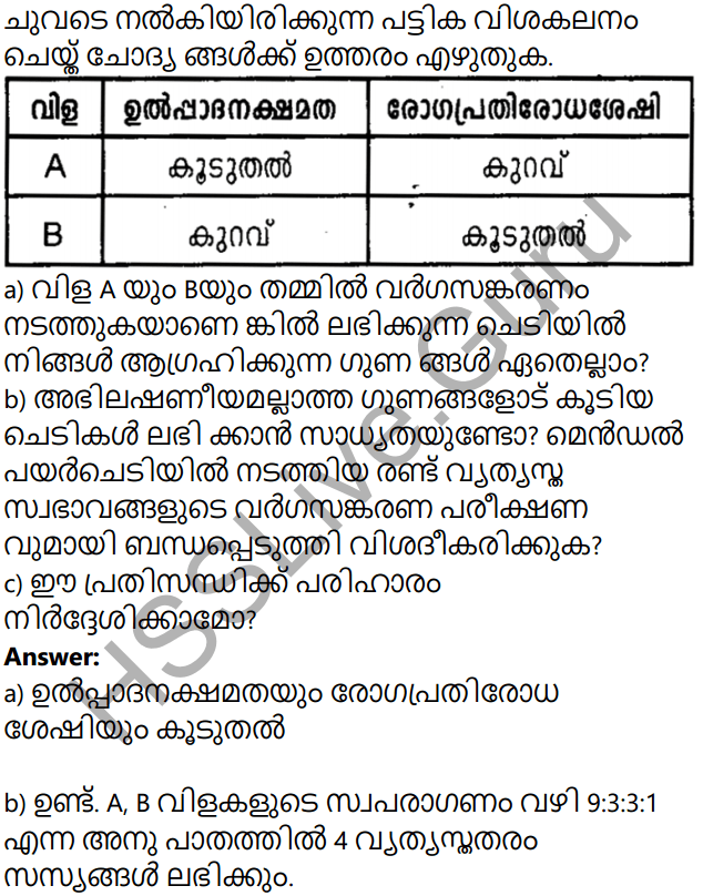 Kerala Syllabus 10th Standard Biology Solutions Chapter 7 Genetics for the Future in Malayalam 38