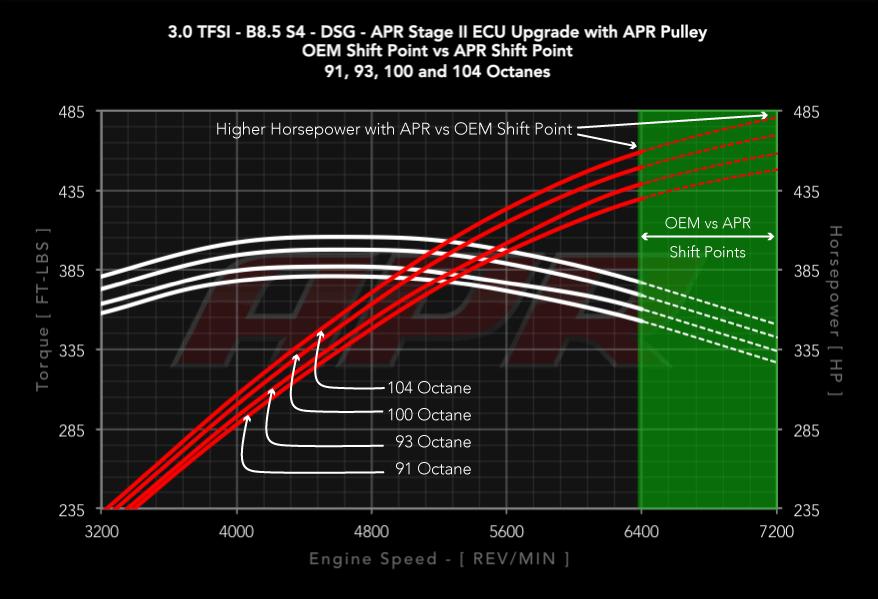 30tfsi_b85_s4_dsg_s2_oem_vs_apr_shift_points