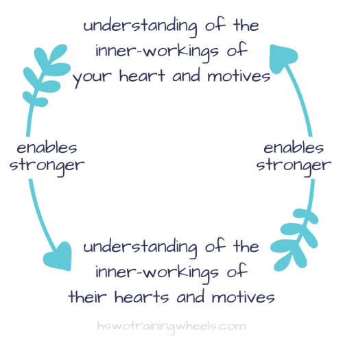 """Parenting is a cycle of self-knowledge leading to child heart-knowledge and back again. Seeing a child's motives isn't a chance for a """"gotcha"""" moment!"""