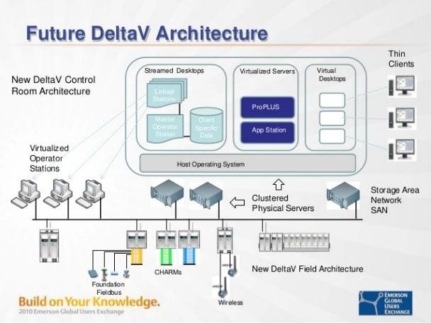 Future DeltaV Architecture