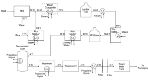 Energy Targeting for a Brewing Process Using Pinch Analysis