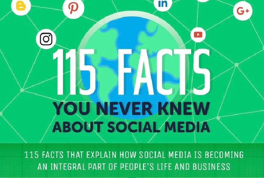 115 Facts you never knew about Social Media
