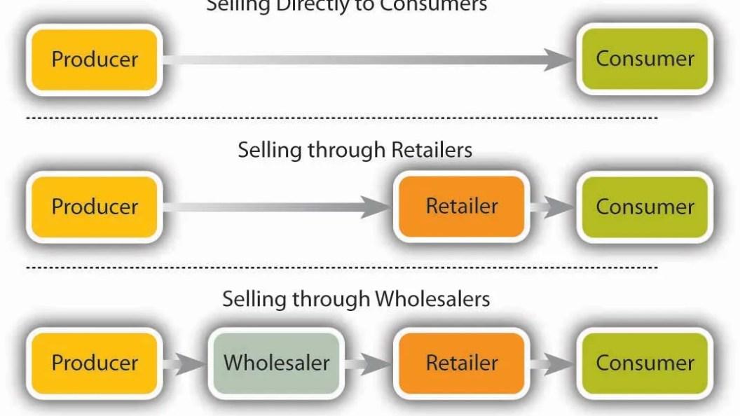 Gestione dei canali di distribuzione
