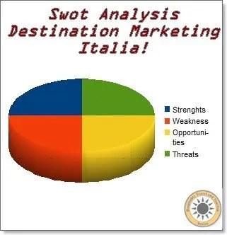 Analisi SWOT della Destinazione Italia: su cosa puntare per rialzare il nostro share?