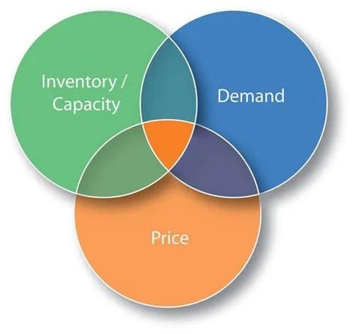 Corsi di Revenue Management alberghiero