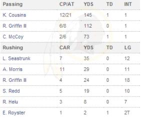 Redskins 24 - Browns 23, Preseason Week 2 - Observations & Press Conferences