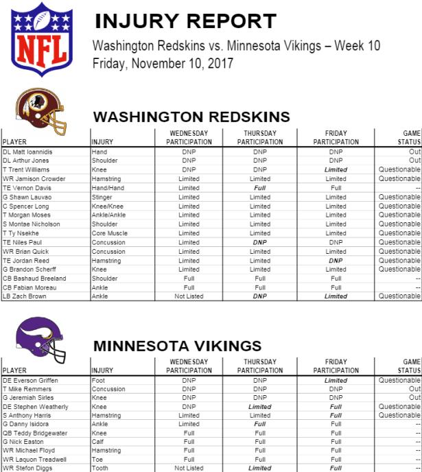 HTTR4LIFE Pre-Game Report - Redskins vs Vikings Week 10