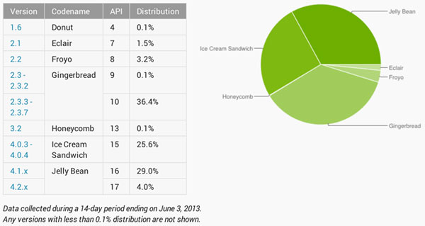 Google's most recent numbers for Android fragmentation.