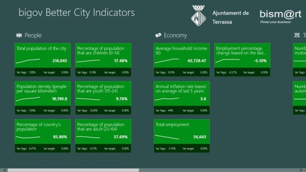 BISm@rt's Big Goc app allows citizens to view local direct directly from Azure.
