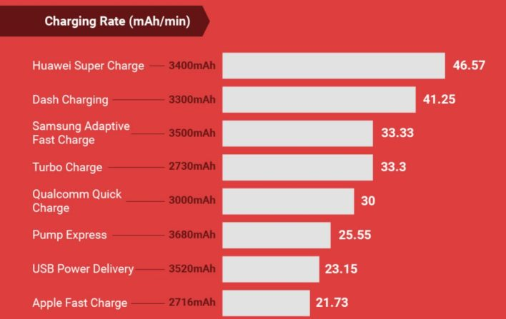 A Huawei SuperCharge a leggyorsabb töltési megoldás