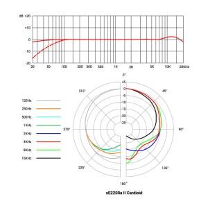sE2200a-II-Cardioid