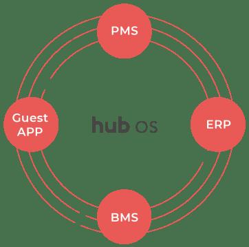 hub OS integration ecosystem