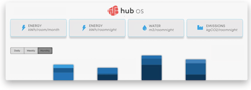 Hotel energy consumptions with visual graphics for analysis