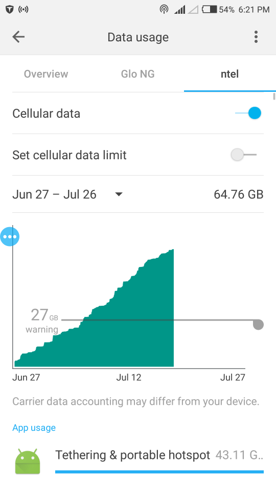 nTel unlimited data plan consumed so far this month
