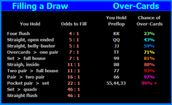 Odds of Filling A Draw and Over-Card percentage information.