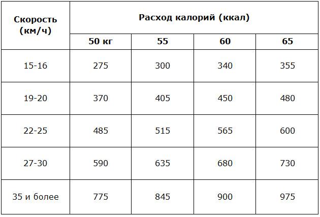 Велотренажер сколько времени чтобы похудеть