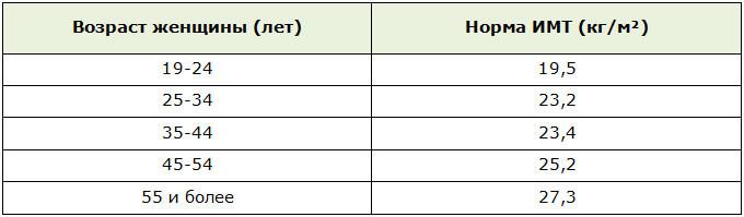 Расчт ИМТ по формуле Кетле определяем норму и отклонения с учтом возраста