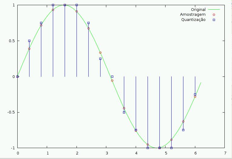 Amostragem e quantização de um sinal