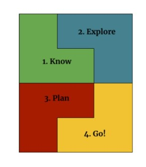 A block of four colors with 1. Know, 2. Explore, 3. Plan, 4. Go! related to Academic and Career Planning.