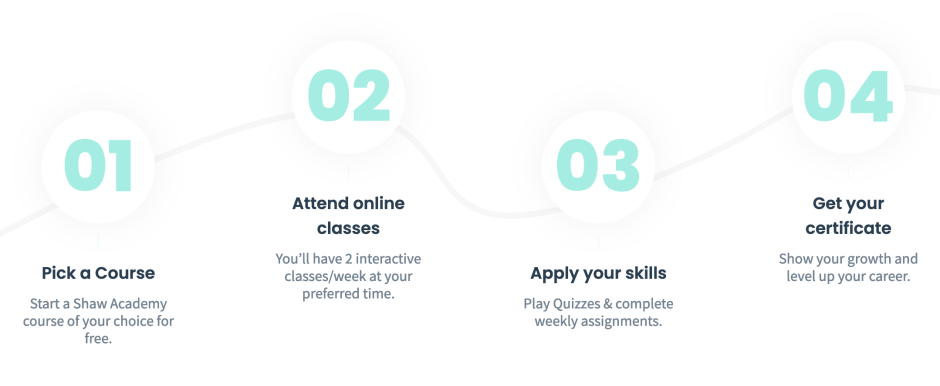 Online Education Certificate Programs