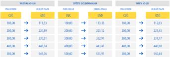 AIS Remesas Cuba lanza promoción para transferencias hacia tarjetas magnéticas (1)