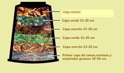 dibujo de las capas del compost en cajón