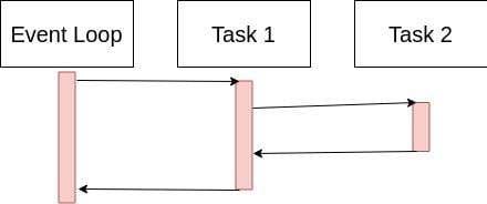 Using Asyncio at Pixability