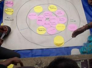 Participatory Rural Appraisal | Hugh Richards