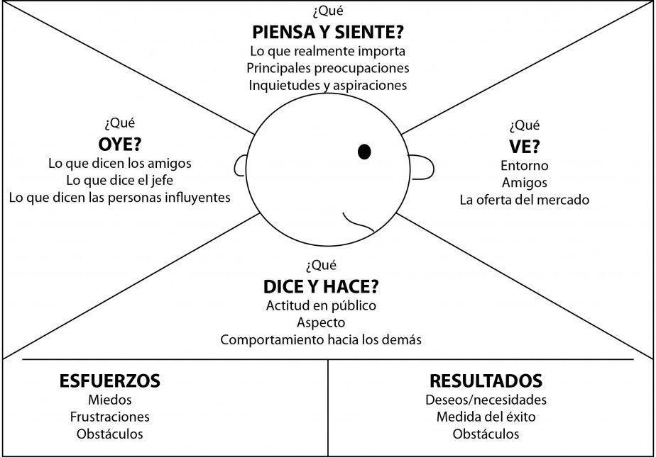 ▷ El Mapa de Empatía. Atención al cliente en el Siglo XXI. Ada Morales