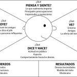 El Mapa de Empatía: Diseño de modelos de negocio a través del cliente