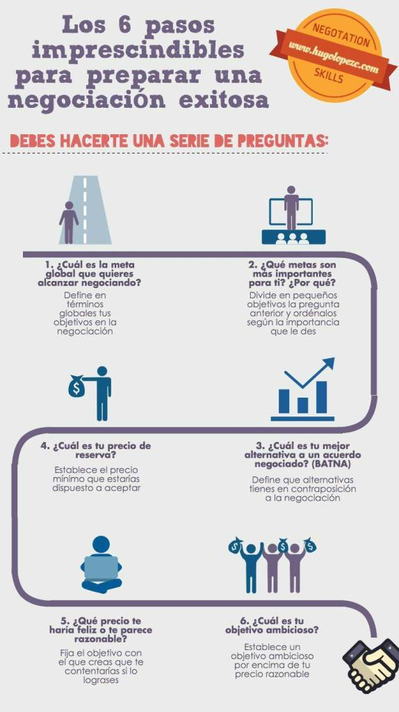 Infografía: Pasos para preparar una negociación exitosa