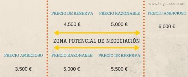 Zona Potencial de Negociación (ZOPA)