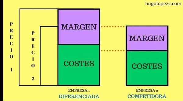 Estrategia en diferenciación | Hugo López