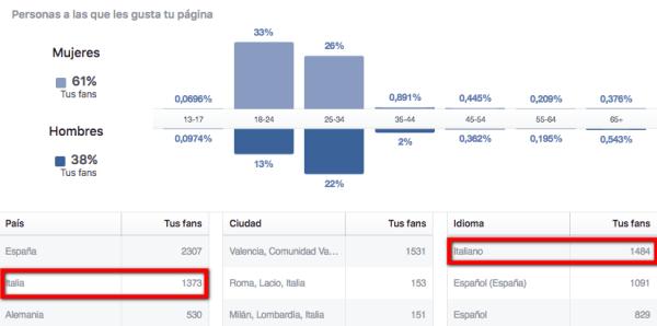 datos-sociodemograficos-facebook