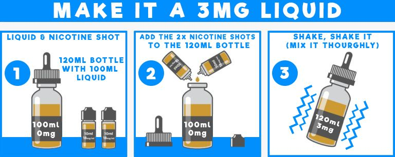 Nicotine guide