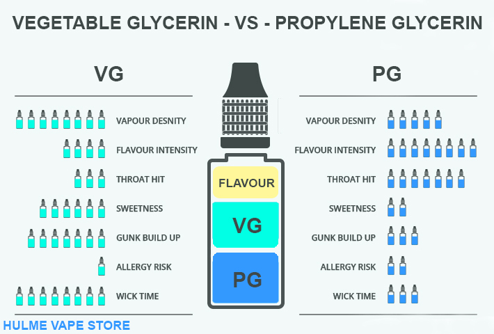 Understanding VG PG Guide Lines