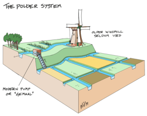 How a polder works