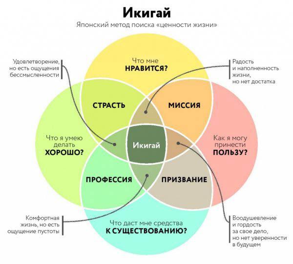 Что такое икигай, или смысл жизни по-японски.