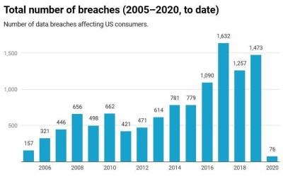 7 Social Media Sites and their Data Breaches