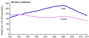 Cancer mortality rate graph