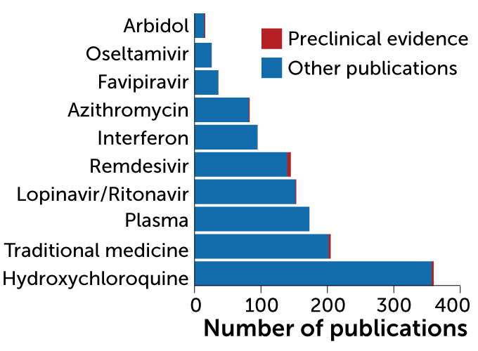 Most studied potential COVID-19 drugs