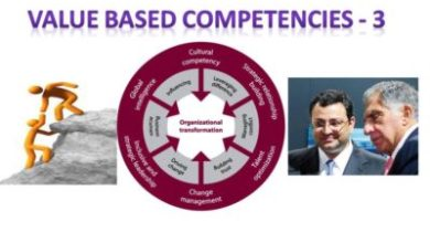 Photo of BVBC – 3: COMPETENCY INGREDIENTS – DEFINITION AND DICTIONARY