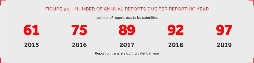 There were 61 reports due in 2015, 75 due in 2016, 89 due in 2017, 92 due in 2018, and 97 in 2019. (