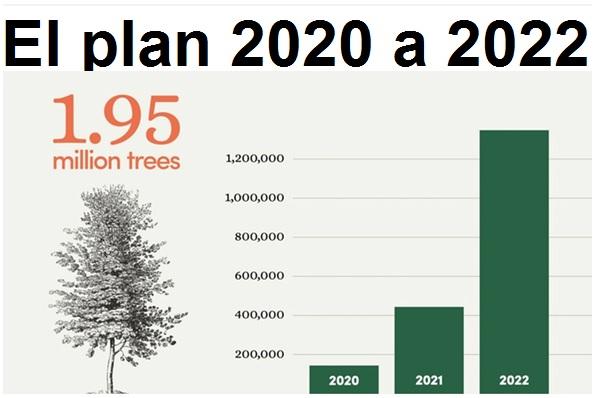 Plan de forestación con drones del 2020 al 2022